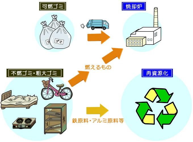 八千代 市 ゴミ 収集 日